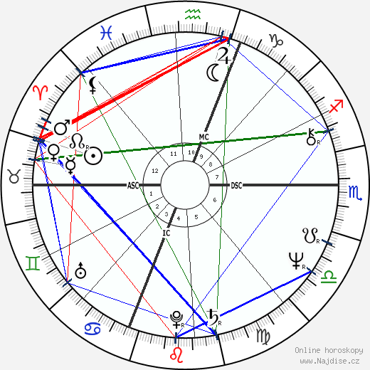 Toller Cranston wikipedie wiki 2019, 2020 horoskop