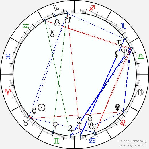 Tom Abernathy wikipedie wiki 2018, 2019 horoskop