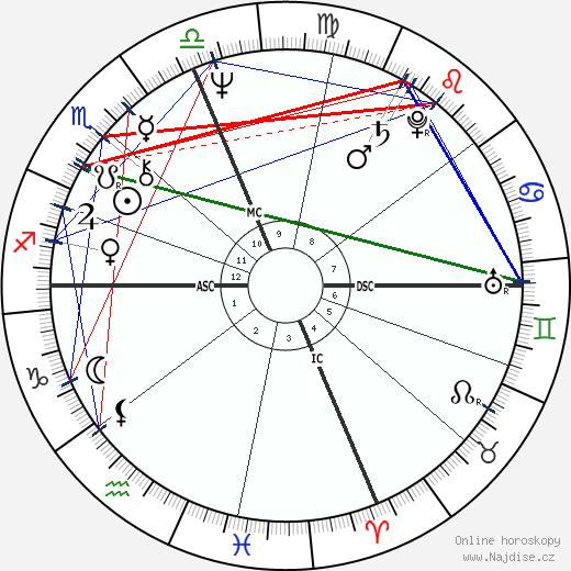 Tom Bachman wikipedie wiki 2018, 2019 horoskop