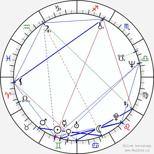 Tom Berenger wikipedie wiki 2020, 2021 horoskop