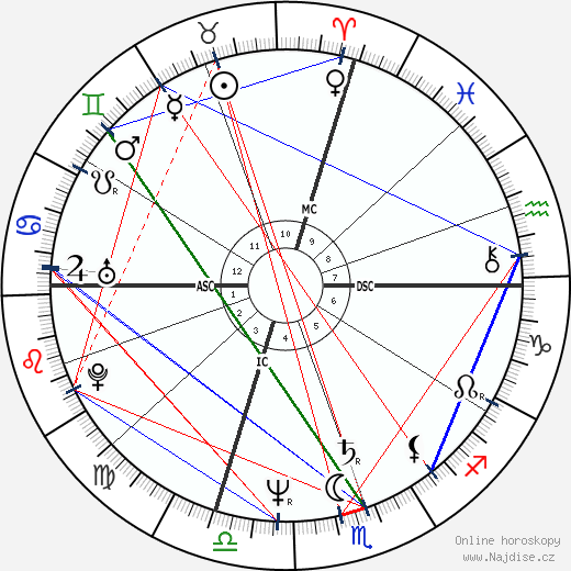 Tom Bergeron wikipedie wiki 2019, 2020 horoskop