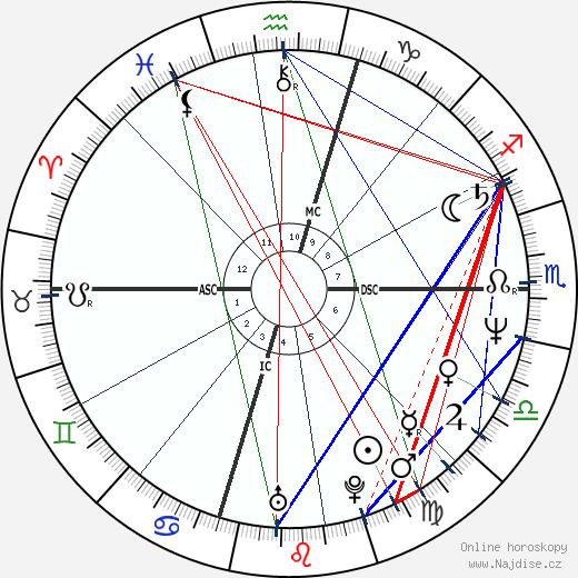 Tom Candiotti wikipedie wiki 2017, 2018 horoskop