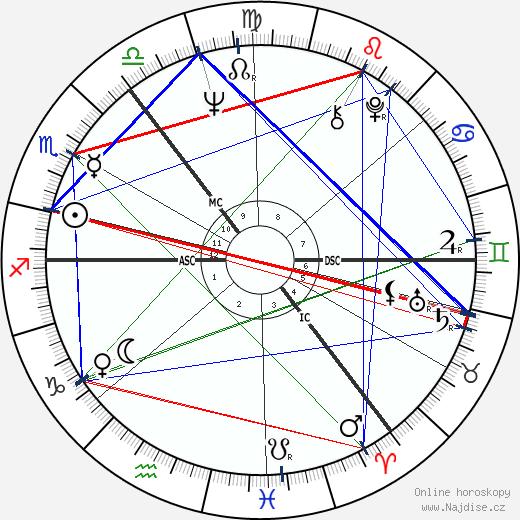 Tom Conti wikipedie wiki 2019, 2020 horoskop