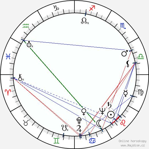 Tom Drake wikipedie wiki 2018, 2019 horoskop