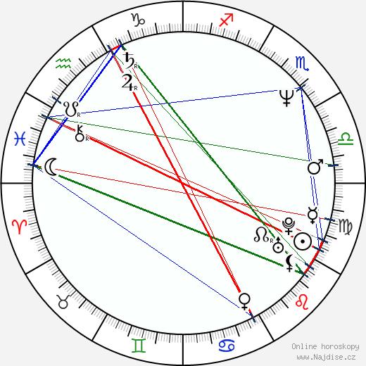 Tom Ford wikipedie wiki 2020, 2021 horoskop