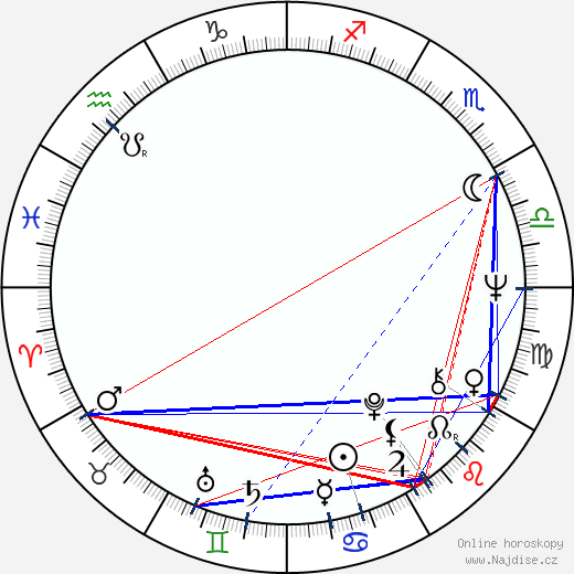 Tom Holland wikipedie wiki 2019, 2020 horoskop