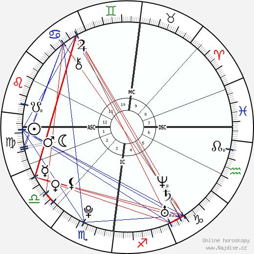 Tom Kaulitz wikipedie wiki 2020, 2021 horoskop