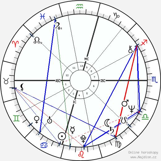 Tom McLoughlin wikipedie wiki 2017, 2018 horoskop