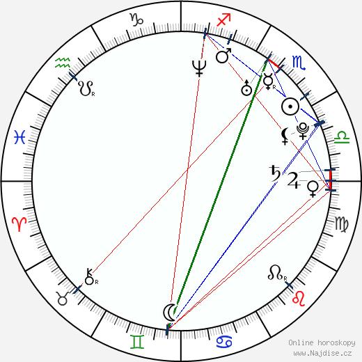 Tom Nagel wikipedie wiki 2017, 2018 horoskop