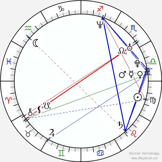 Tom Pappas wikipedie wiki 2019, 2020 horoskop
