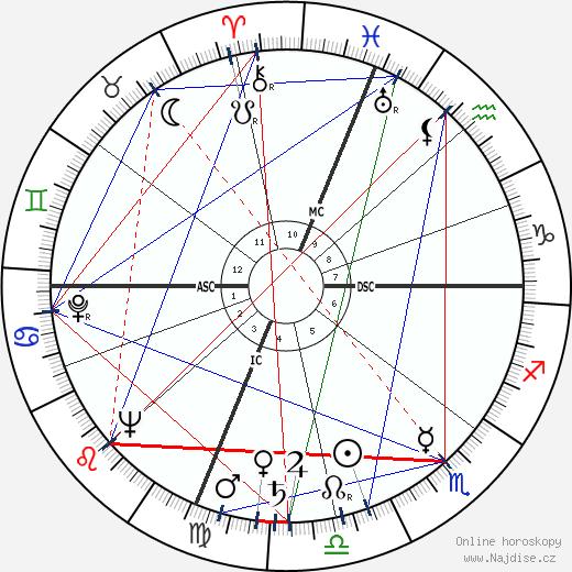 Tom Poston wikipedie wiki 2020, 2021 horoskop