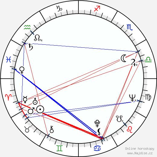 Tom Quinn wikipedie wiki 2018, 2019 horoskop