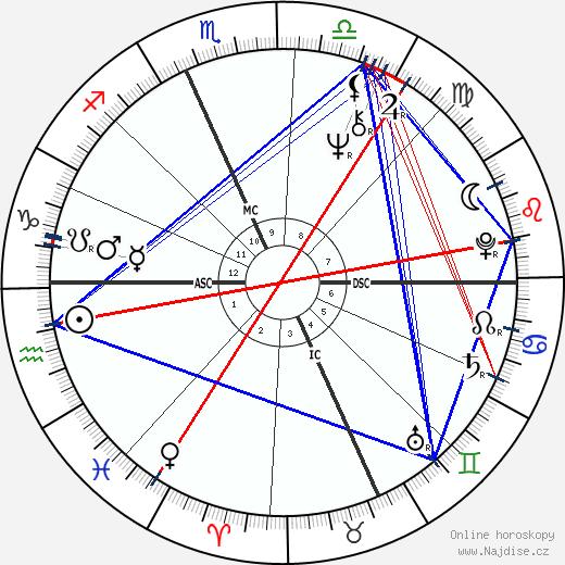 Tom Selleck wikipedie wiki 2020, 2021 horoskop