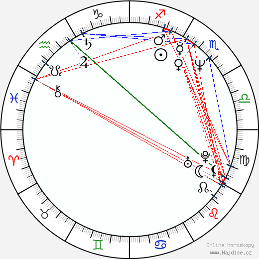 Tom Sizemore wikipedie wiki 2019, 2020 horoskop