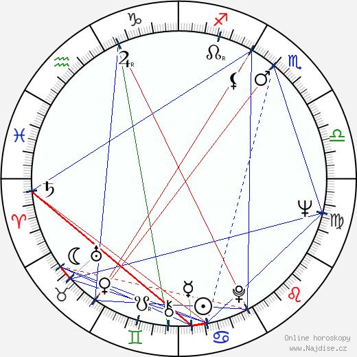 Tom Stoppard wikipedie wiki 2018, 2019 horoskop