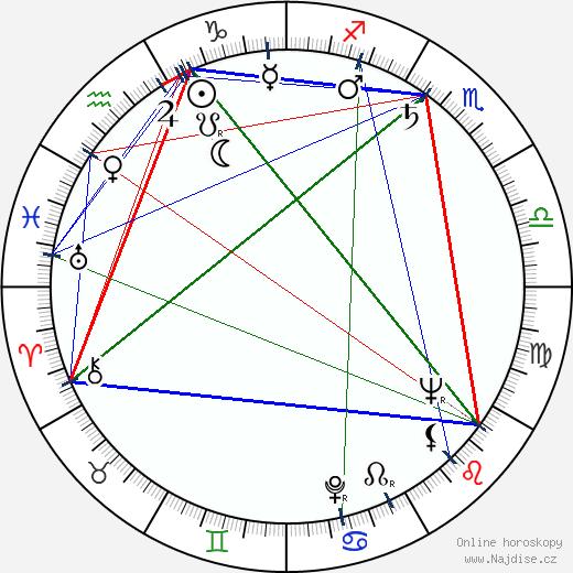 Tom Tryon wikipedie wiki 2017, 2018 horoskop