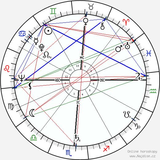 Tom Wicker wikipedie wiki 2020, 2021 horoskop