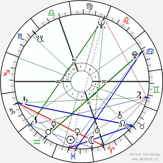 Tom Wolfe wikipedie wiki 2020, 2021 horoskop