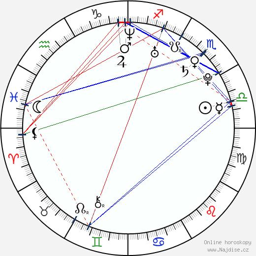 Tóma Ikuta wikipedie wiki 2018, 2019 horoskop