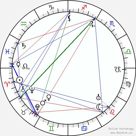 Tomáš Baťa wikipedie wiki 2019, 2020 horoskop