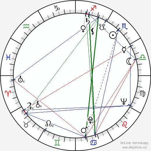 Tomáš Fantl wikipedie wiki 2018, 2019 horoskop