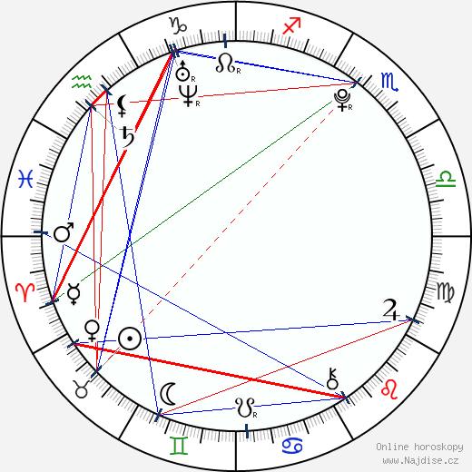 Tomáš Filippi wikipedie wiki 2019, 2020 horoskop