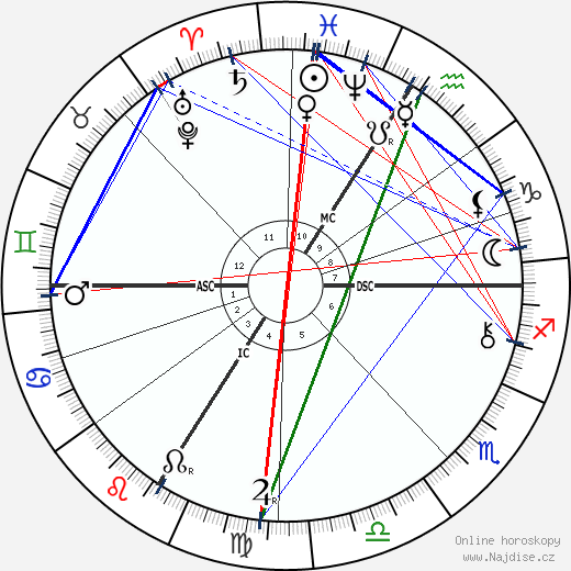 Tomáš Garrigue Masaryk wikipedie wiki 2019, 2020 horoskop
