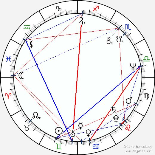 Tomáš Halík wikipedie wiki 2020, 2021 horoskop
