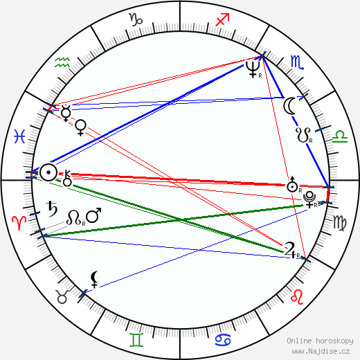 Tomáš Holý wikipedie wiki 2019, 2020 horoskop