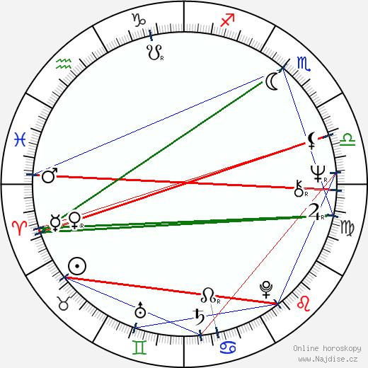 Tomáš Hradílek wikipedie wiki 2019, 2020 horoskop