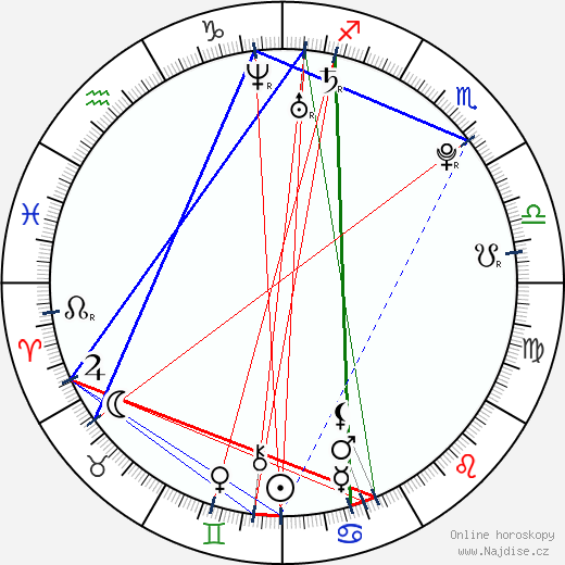 Tomáš Jablonský wikipedie wiki 2018, 2019 horoskop