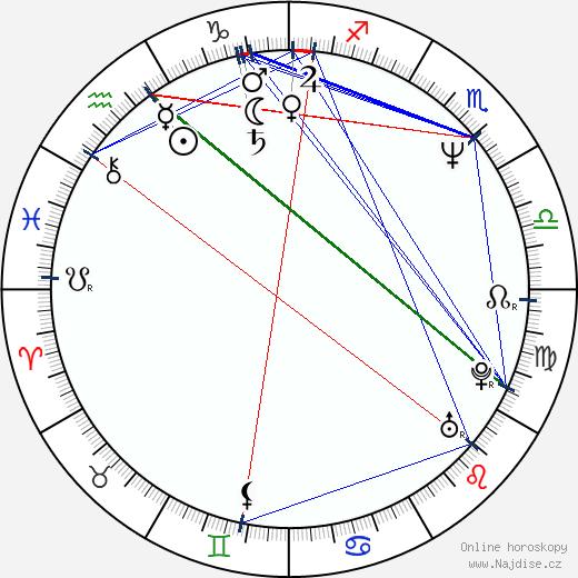 Tomáš Juřička wikipedie wiki 2020, 2021 horoskop