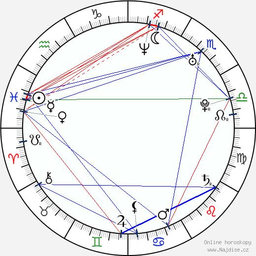 Tomáš Kaberle wikipedie wiki 2020, 2021 horoskop