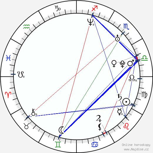 Tomáš Kafka wikipedie wiki 2018, 2019 horoskop