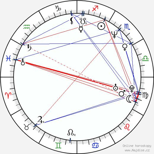 Tomáš Karger wikipedie wiki 2020, 2021 horoskop