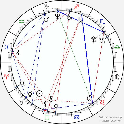Tomáš Klus wikipedie wiki 2019, 2020 horoskop
