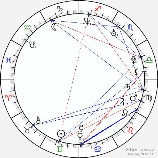 Tomáš Kočí wikipedie wiki 2020, 2021 horoskop