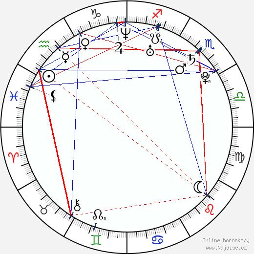 Tomáš Linhart wikipedie wiki 2019, 2020 horoskop