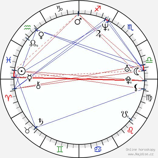 Tomáš Matonoha wikipedie wiki 2019, 2020 horoskop