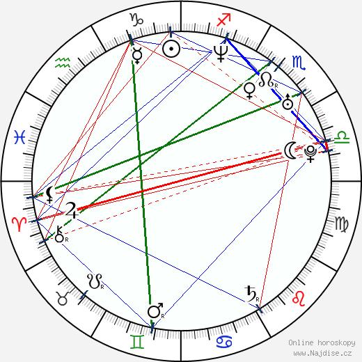 Tomáš Ortel wikipedie wiki 2020, 2021 horoskop