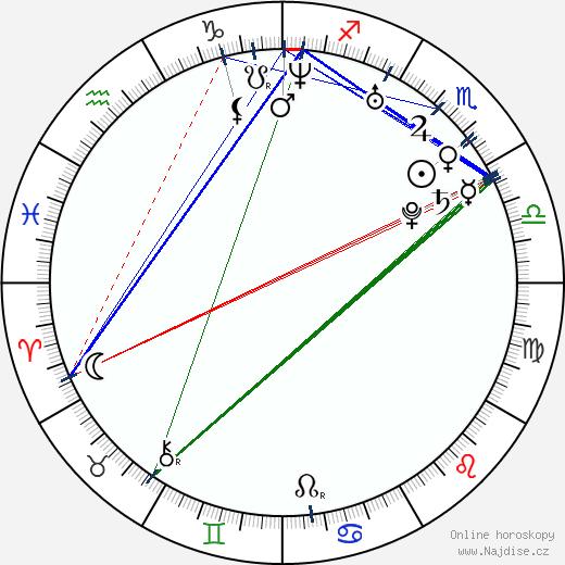 Tomáš Plekanec wikipedie wiki 2020, 2021 horoskop