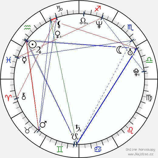 Tomáš Racek wikipedie wiki 2018, 2019 horoskop