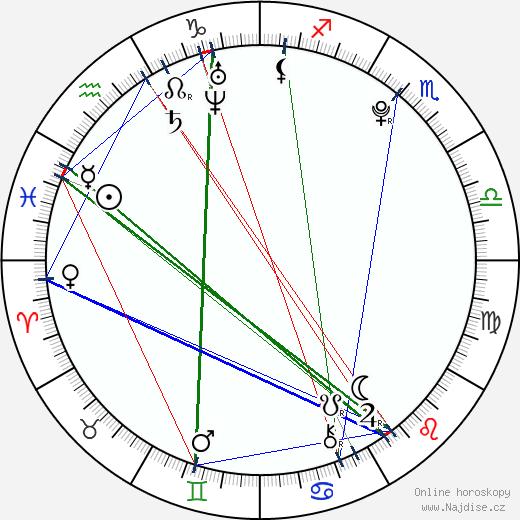 Tomáš Rachůnek wikipedie wiki 2019, 2020 horoskop