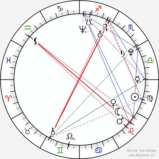 Tomáš Savka wikipedie wiki 2020, 2021 horoskop