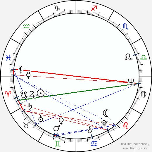 Tomáš Sláma wikipedie wiki 2020, 2021 horoskop