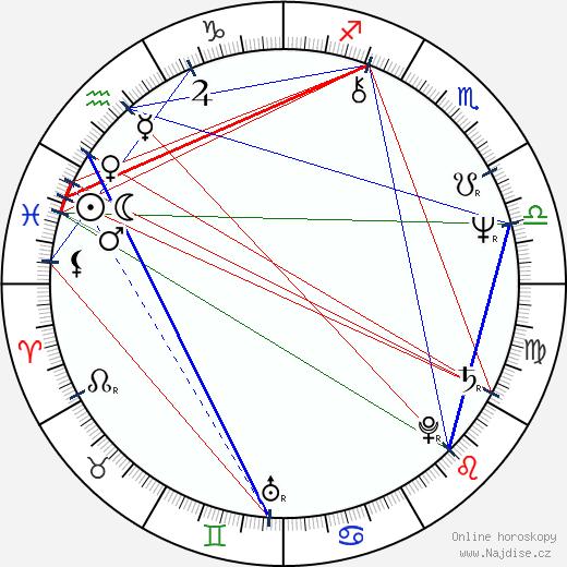 Tomáš Tintěra wikipedie wiki 2017, 2018 horoskop
