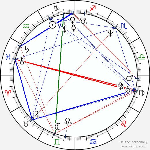 Tomáš Úlehla wikipedie wiki 2019, 2020 horoskop