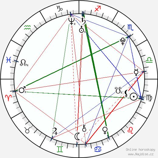 Tomáš Vaněk wikipedie wiki 2020, 2021 horoskop
