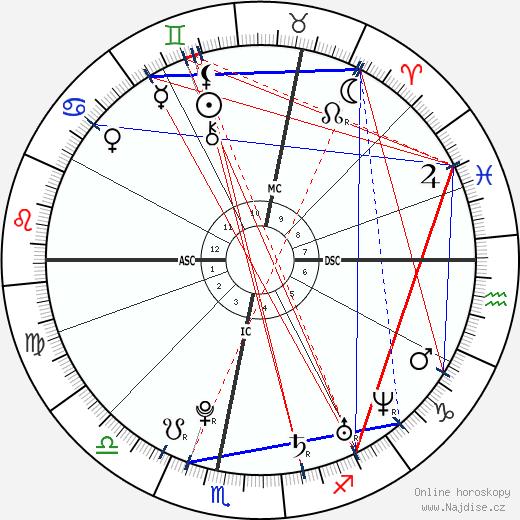 Tomáš Verner wikipedie wiki 2019, 2020 horoskop