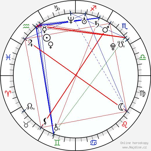 Tomáš Vorel ml. wikipedie wiki 2020, 2021 horoskop